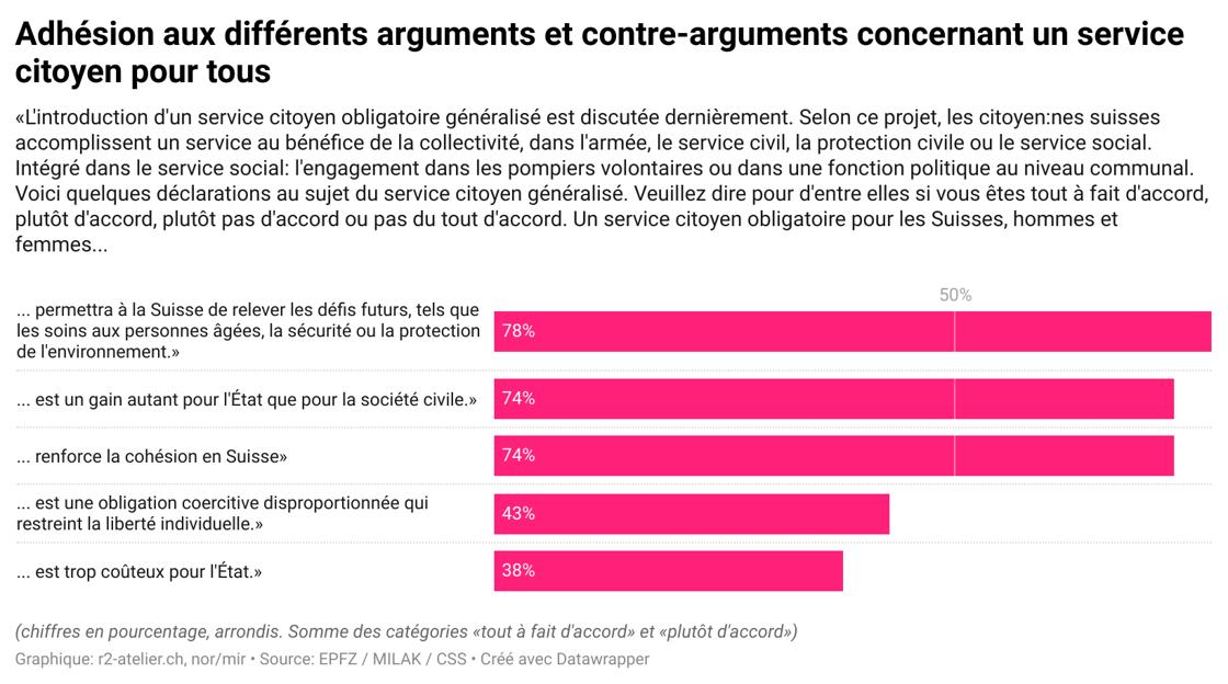 dcUsH-adh-sion-aux-diff-rents-arguments-et-contre-arguments-concernant-un-service-citoyen-pour-tous